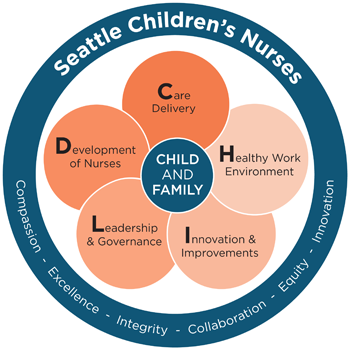 CHILD Professional Practice Model