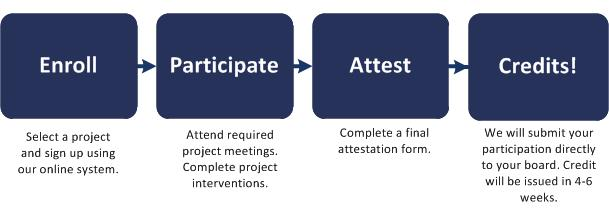 MOC Project Lifecycle Participant