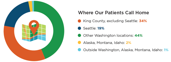 Where our patients call home infographic chart