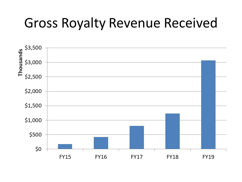 Gross Royalty Revenue Received