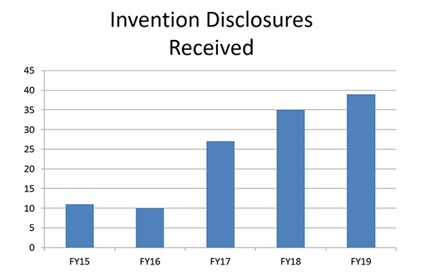 Invention Disclosures Received
